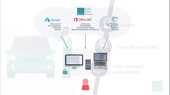 discover cloud solutions with bluecube